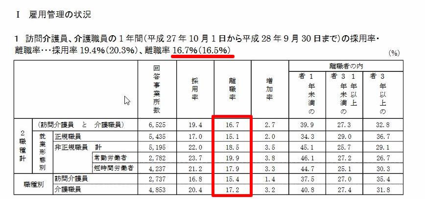 訪問介護員、介護職員の1年間(平成27年10月1日から平成28年9月30日まで)の採用率・離職率=離職率は16.7%