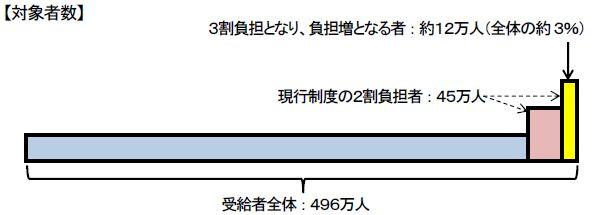 負担割合の分布(全体の所得上位3%が3割負担)